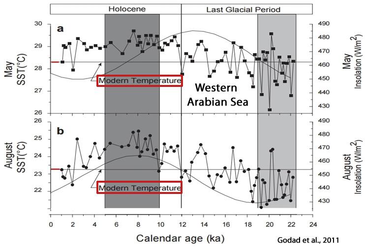 Temperaturer gennem 10.000 år