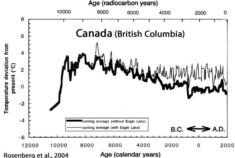 Hvad er forklaringen på, hvorfor carbon dating virker