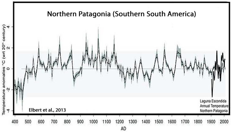 Temperaturer gennem 2000 år