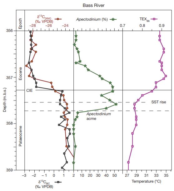 PETM: - Hvad er det reelt den varme PETM periode for ca 55 mio år siden viser?