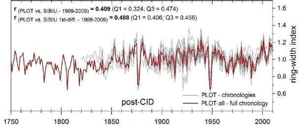 Temperaturer gennem 200 år