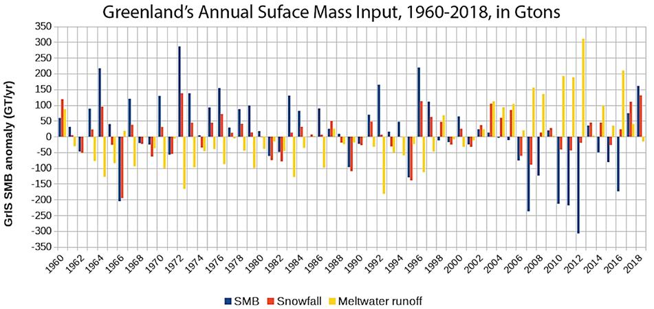 Grønlands tab af is næsten væk efter 2012