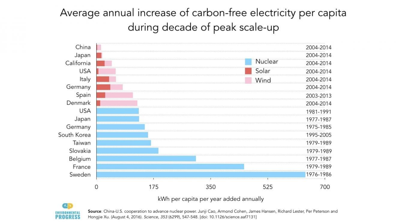 En fuld opskalering af vedvarende energi er langsom og problematisk