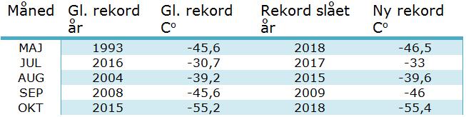 DMI Temperaturrekorder på Grønlands indlandsis ved Summit stationen