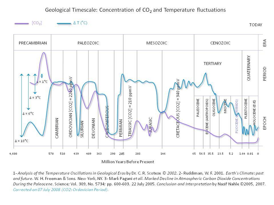 CO2 og jordens klima