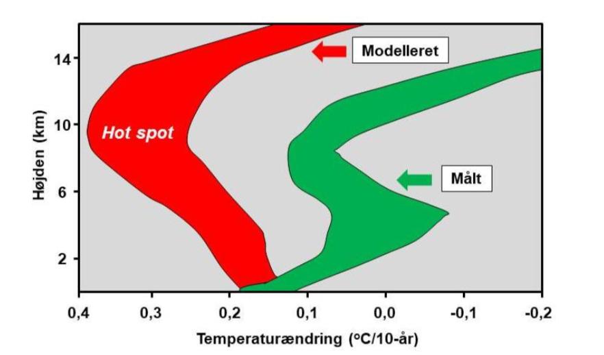 Krügers brev II - Hot spot – menneskets fingeraftryk på den globale opvarmning!