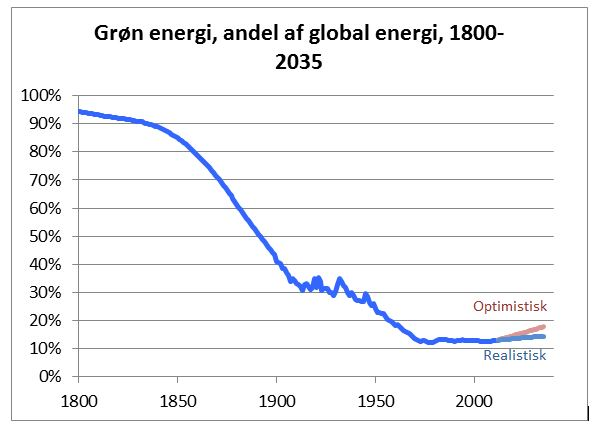 Dansk energi-og klimapolitik må tilpasses virkeligheden!