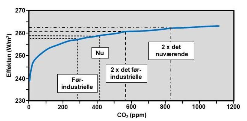 Krügers brev VII: Vil fortsat udledning af CO2 føre til en global klimakatastrofe?