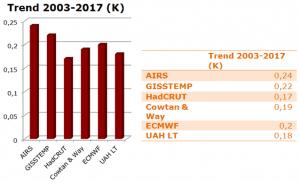 Er AIRS temperaturdata at foretrække frem for UAH?