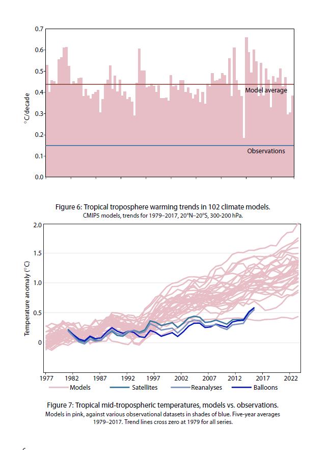 Klimamodellerne regner helt ved siden af