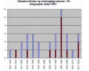 Danske Storme, tal fra DMI