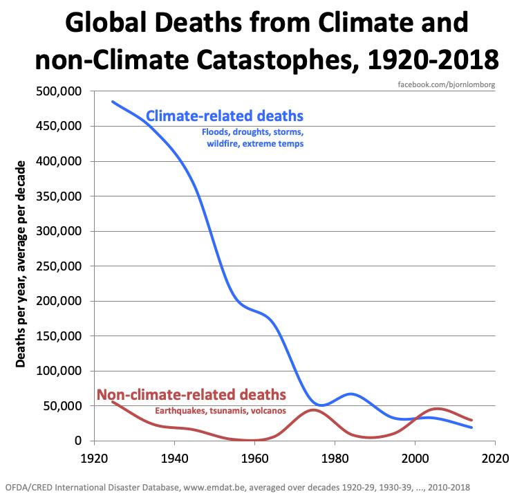 Dramatisk fald i dødsfald på grund af ekstremvejr
