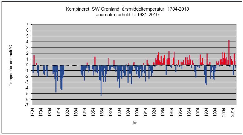 Temperaturudviklingen i Grønland domineres ikke af CO2