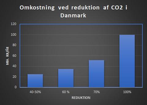 Økonomien i dansk klimapolitik – en kort oversigt