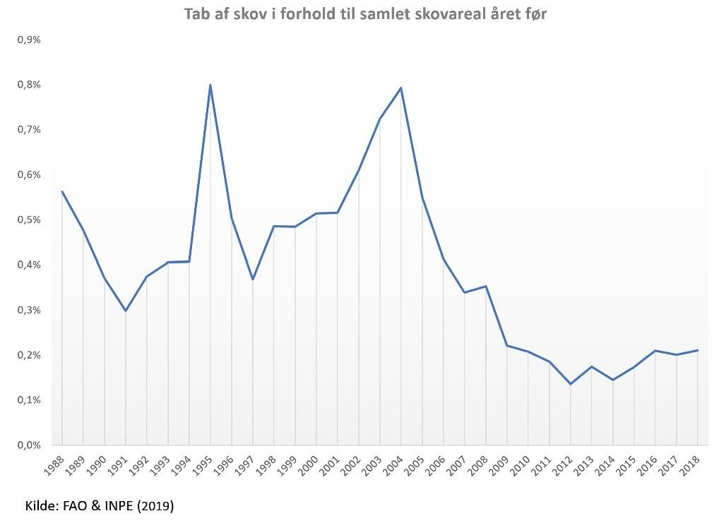 Hvor meget af Amazonas regnskov er der egentlig tilbage?