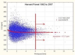 Direkte CO2 målinger