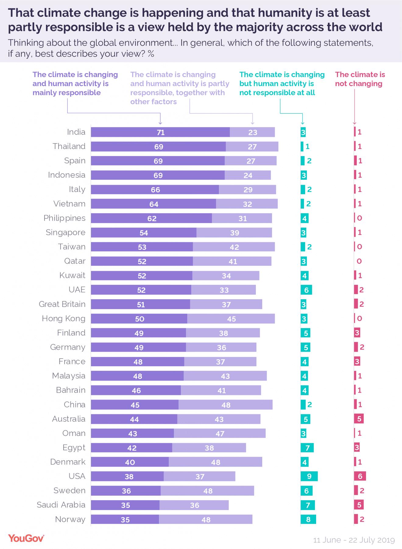 Flest danskere er klimarealistiske