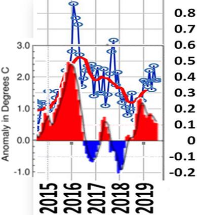 Har globale temperaturer fået et nyk op efter 2016 EL Nino?