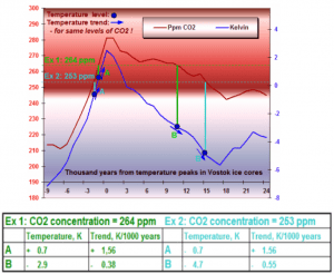 CO2, Temperatures and Ice Ages