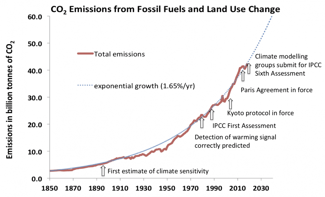COP25: Stort ståhej for ingenting