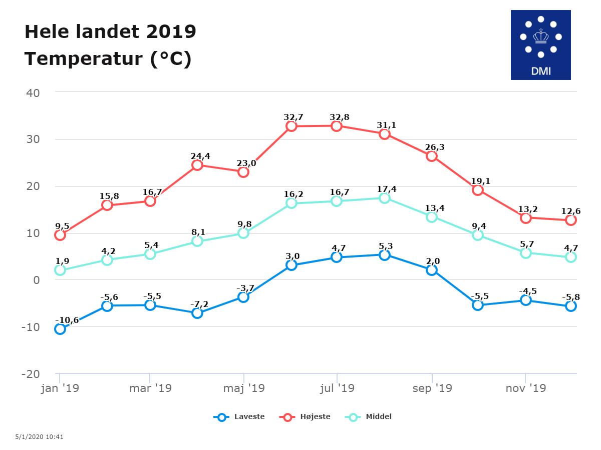Danmarks middeltemperatur i 2019: 9,4 grader C