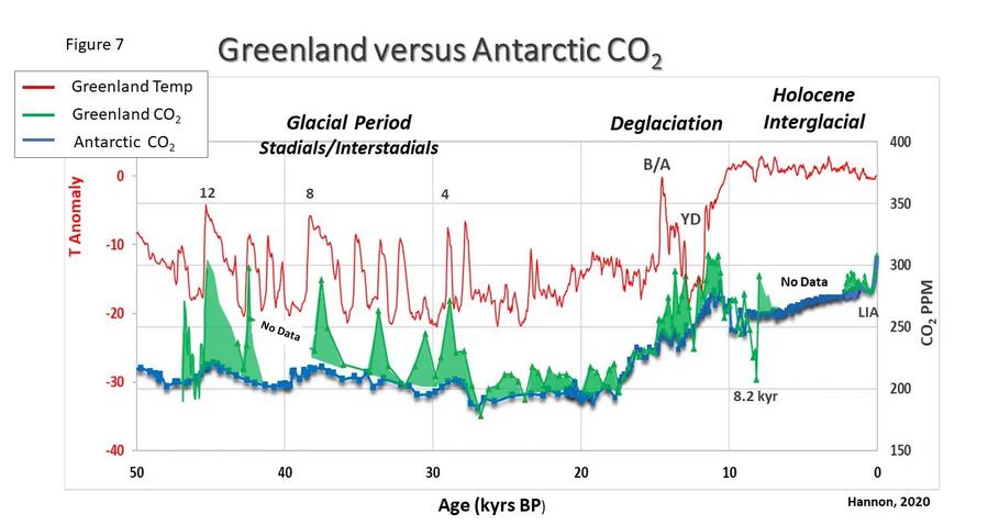 Et kig på de Grønlandske CO2 data fra indlandsisens borekerner