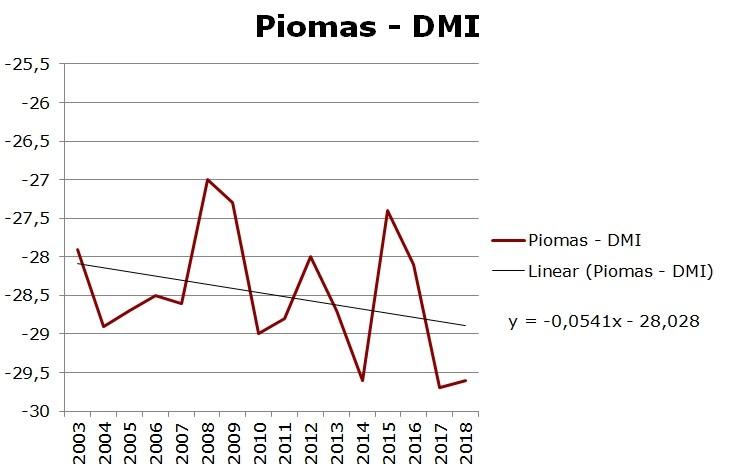 "Billedresultat for piomas dmi lansner"""