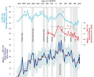 Varmere for 2000 år siden?