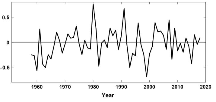 Antarktisk temperatur