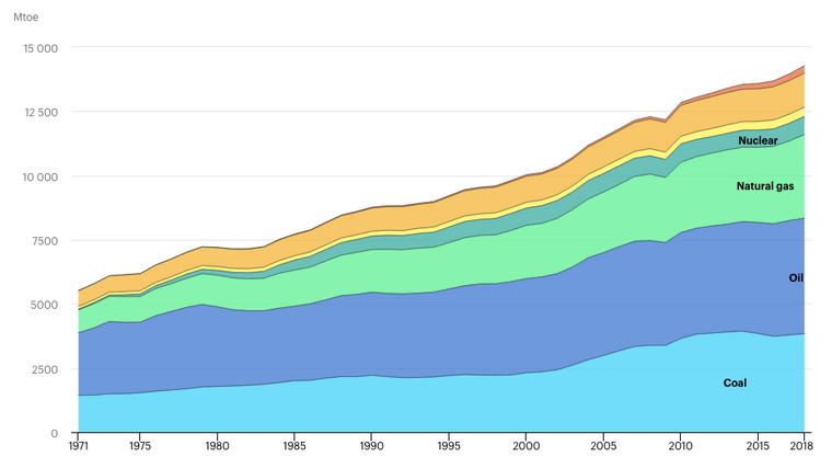 Kulforbruget vokser