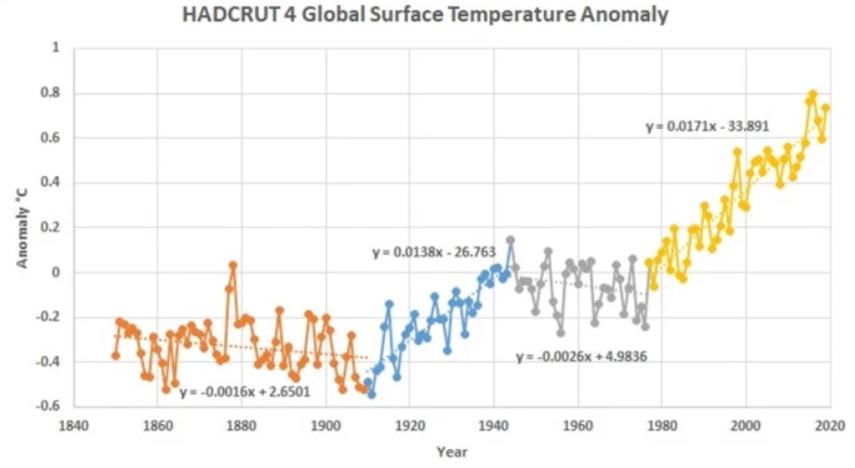 Global afkøling
