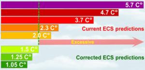 Klimakrisen aflyst