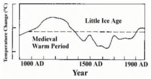 CO2-frygt, hvor længe endnu?