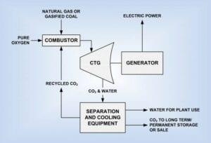CO2-fri afbrænding af naturgas