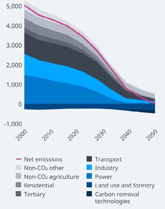 EU's klimapolitik