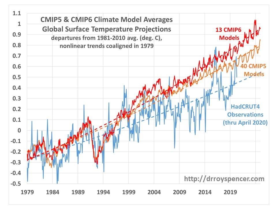 Regner klimamodellerne rigtigt?