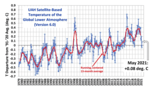 Maj måneds globale temperatur