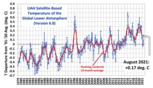 Globale temperatur for august